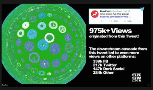 """Visualisering av hur länkar till storyn om """"The Dress"""" såg ut på olika plattformar. Bild: från livestream på sxsw.com."""