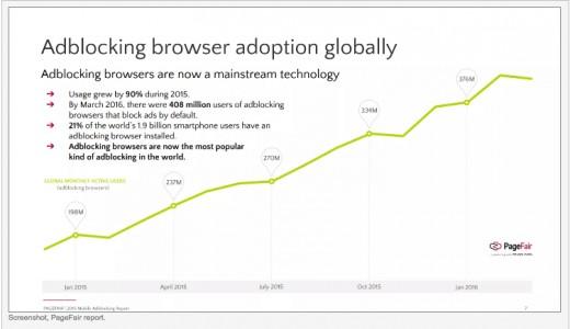 adblocking_graf
