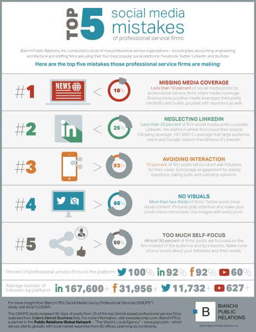 Infographic-Social-Media-Mistakes-for-Professional-Service-Firms