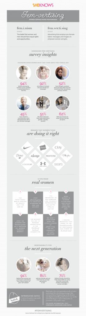 Femvertising Infographic
