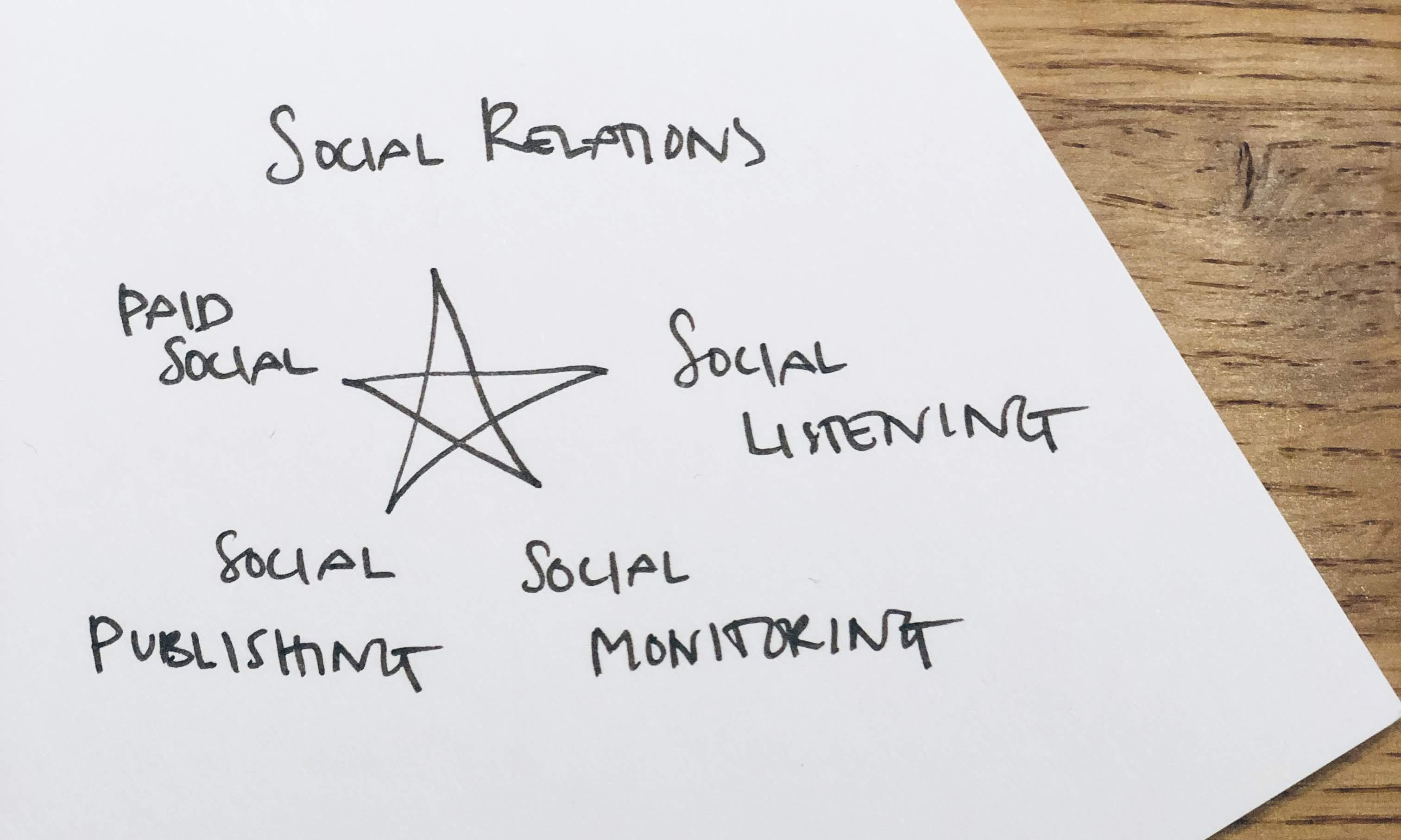 Stjärnmodell för social medier