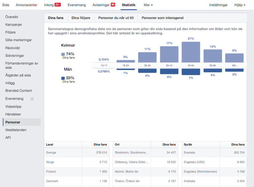 Statistik dempgrafi Facebook Business Manager