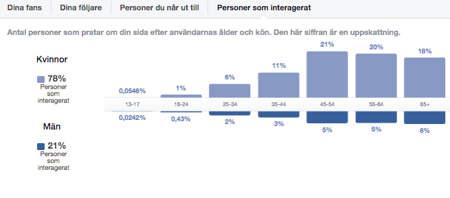 Statistik Interagerade fans Facebook Business Manager