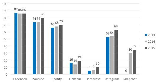 twitter vs andra plattformar