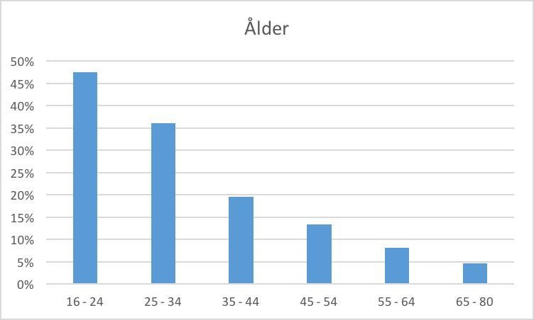 Adblocker ålder