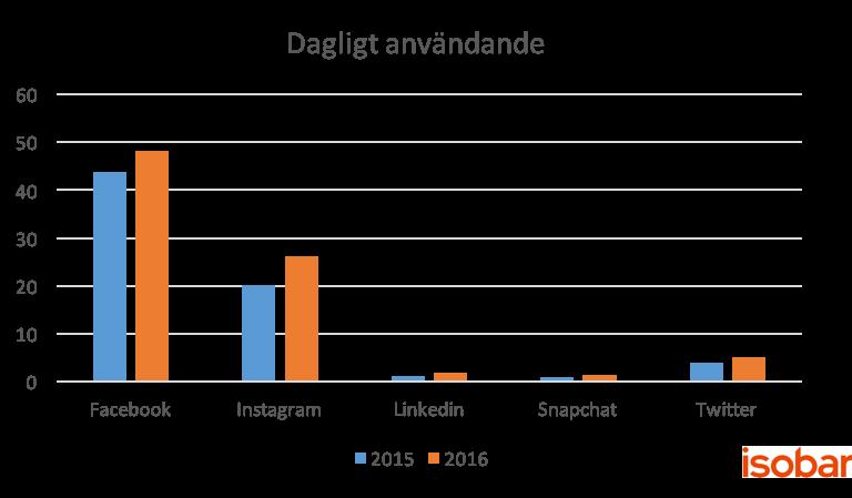 Orvesto dagligt 2015-2016