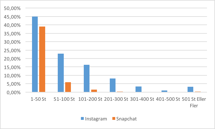 snap vs insta sep 2