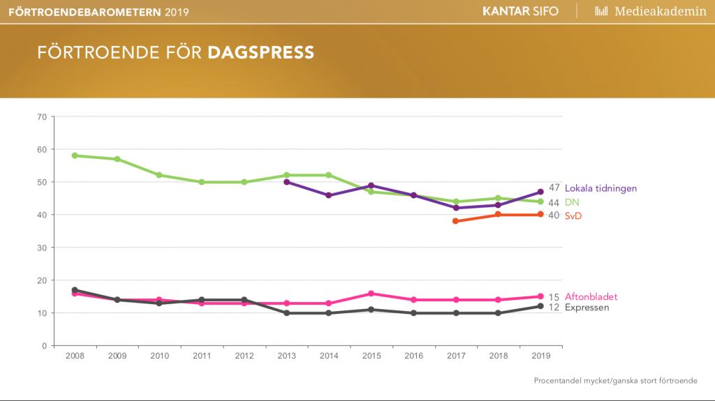 Förtroendebarometern 2019 dagspress