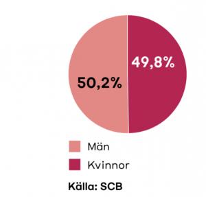 Könsfördelning i Sverige 2018